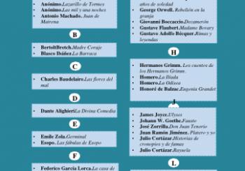 Lista de Obras Maestras para las TLD